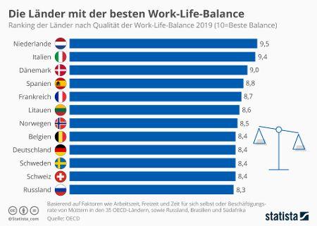 Quelle: Statista